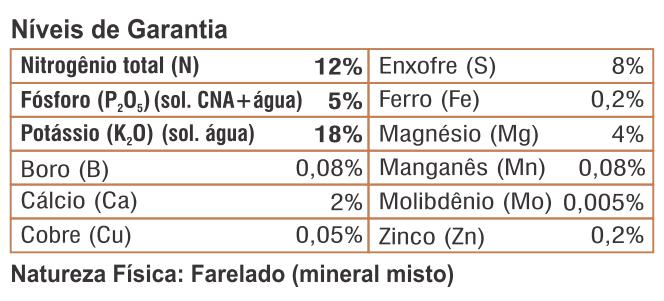 niveis garantia formulacao fertilizante forth coqueiros