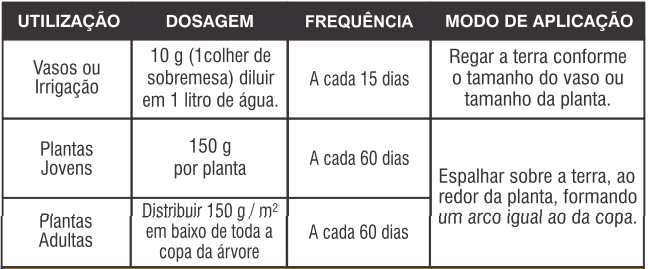 fertilizante farelado forth frutas como usar