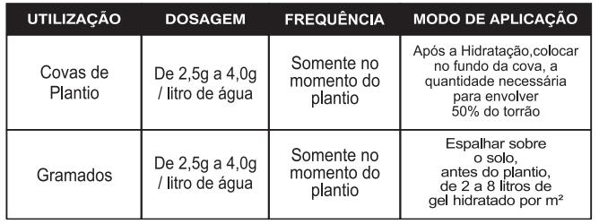 gel plantio recomendacao uso