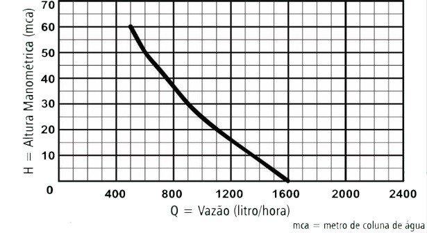 curva desempenho 650