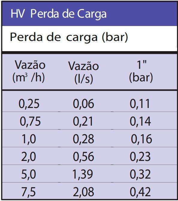 tabela perdadecarga valvulahv rainbird