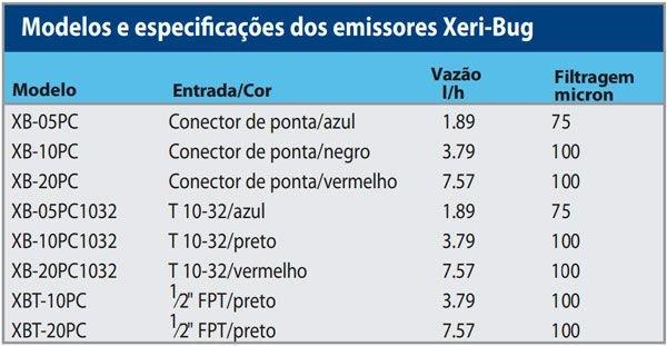 tabela modelos xeribug rainbird